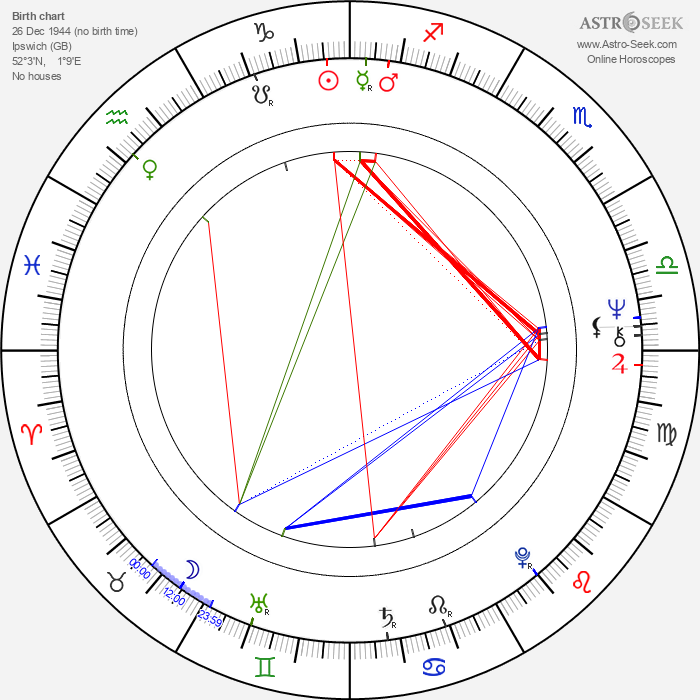 Jane Lapotaire - Astrology Natal Birth Chart