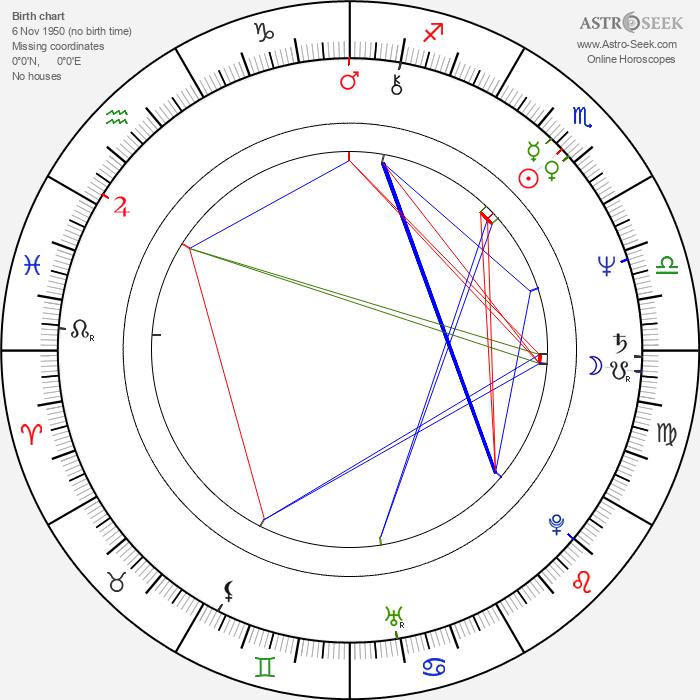 Jane Lind - Astrology Natal Birth Chart