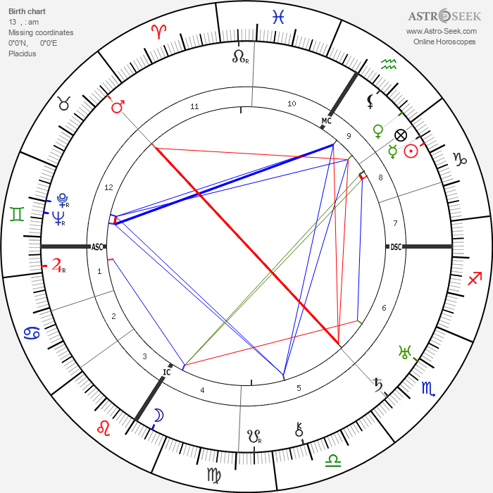 Jane Marken - Astrology Natal Birth Chart