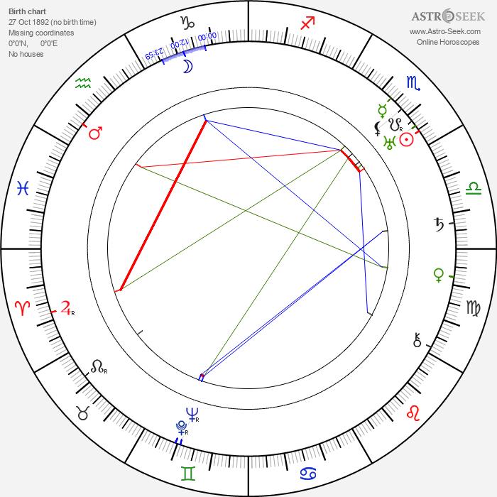 Jane Murfin - Astrology Natal Birth Chart