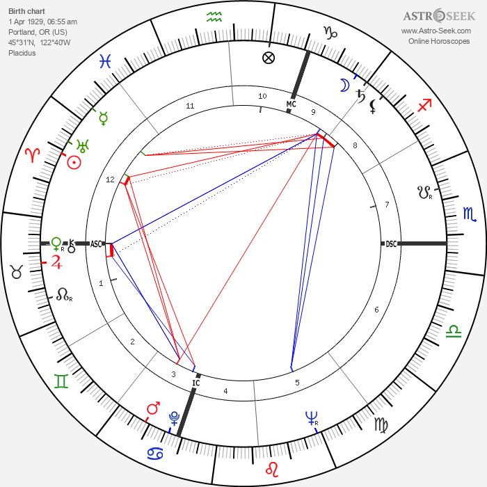 Jane Powell - Astrology Natal Birth Chart