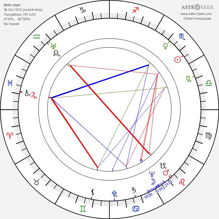 Jane Randolph - Astrology Natal Birth Chart
