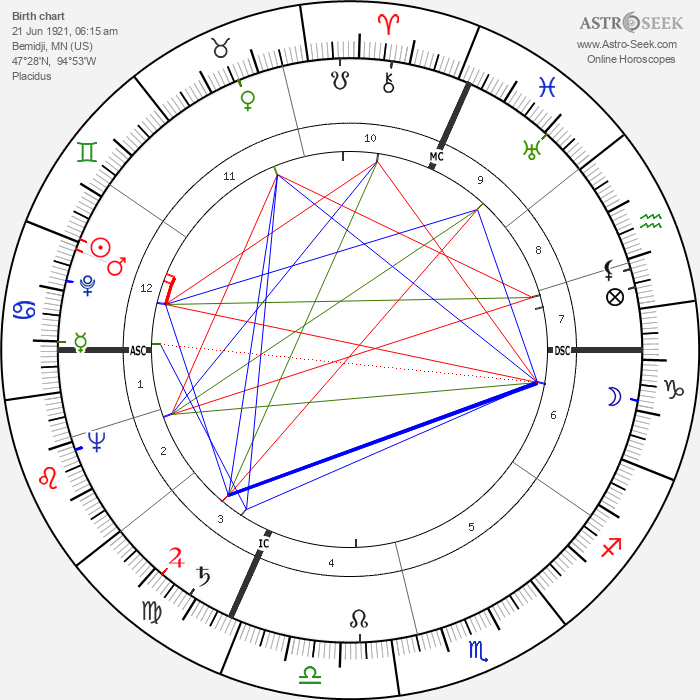 Jane Russell - Astrology Natal Birth Chart