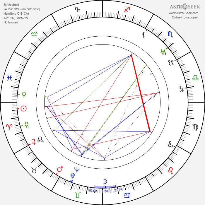 Jane Seymour - Astrology Natal Birth Chart