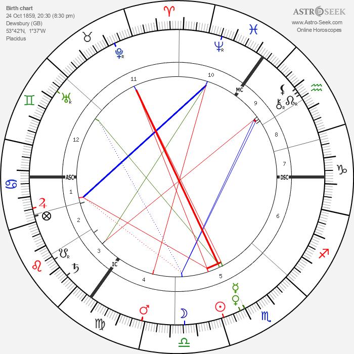 Jane Walker - Astrology Natal Birth Chart