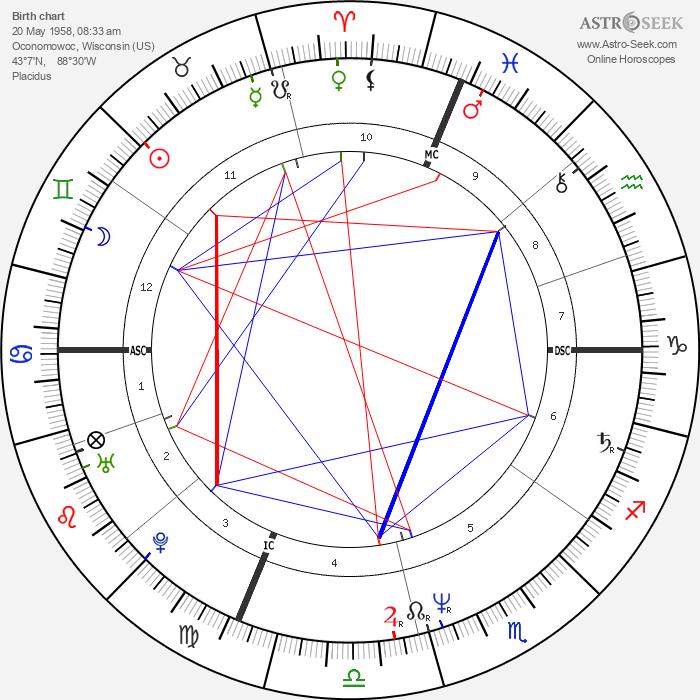 Jane Wiedlin - Astrology Natal Birth Chart