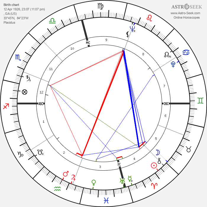 Jane Withers - Astrology Natal Birth Chart