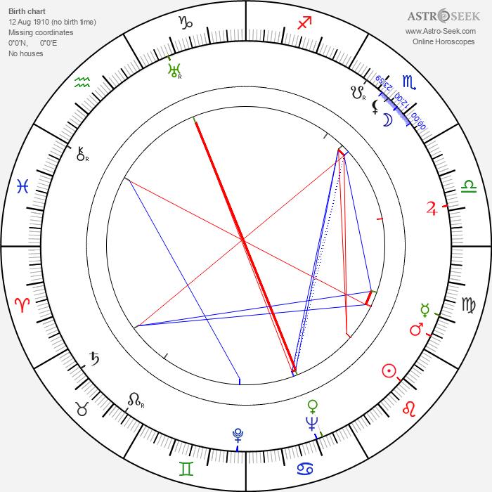 Jane Wyatt - Astrology Natal Birth Chart