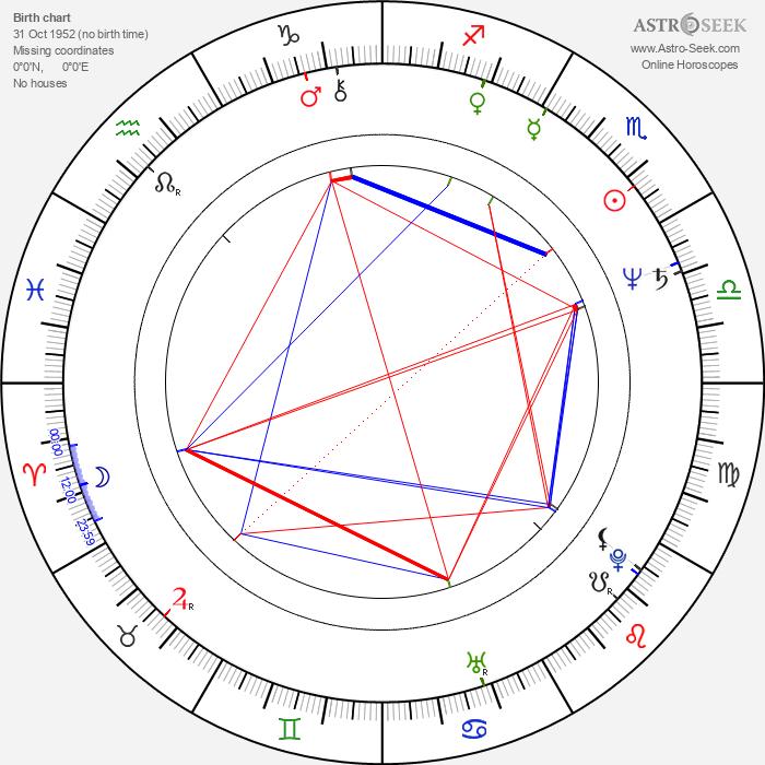 Jane Wymark - Astrology Natal Birth Chart