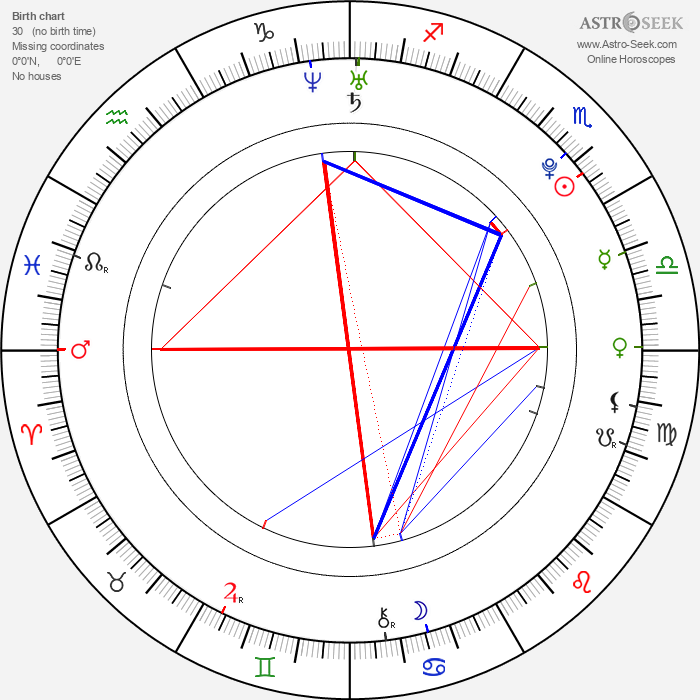 Janel Parrish - Astrology Natal Birth Chart