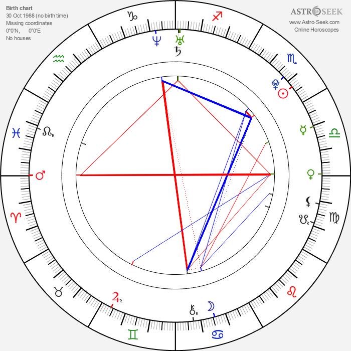 Janel Parrish - Astrology Natal Birth Chart