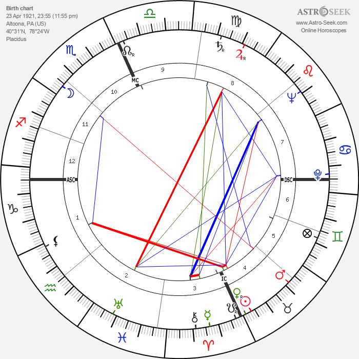Janet Blair - Astrology Natal Birth Chart