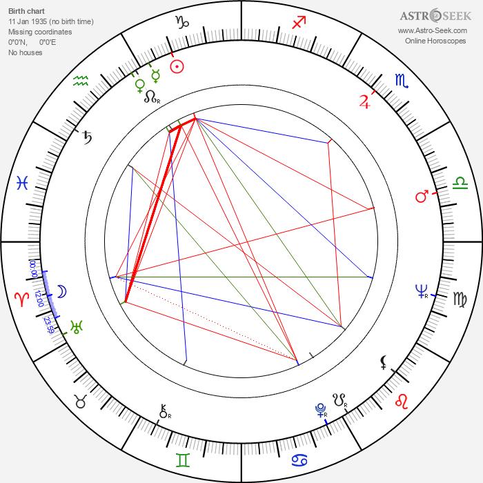 Janet Burston - Astrology Natal Birth Chart