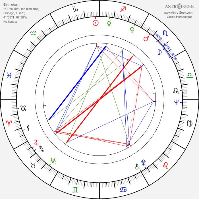 Janet Carroll - Astrology Natal Birth Chart