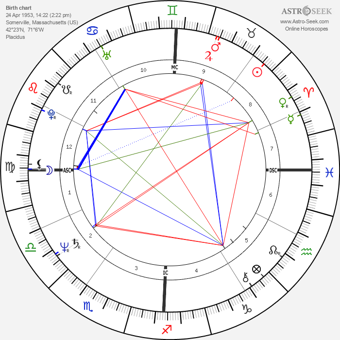 Janet Downing - Astrology Natal Birth Chart