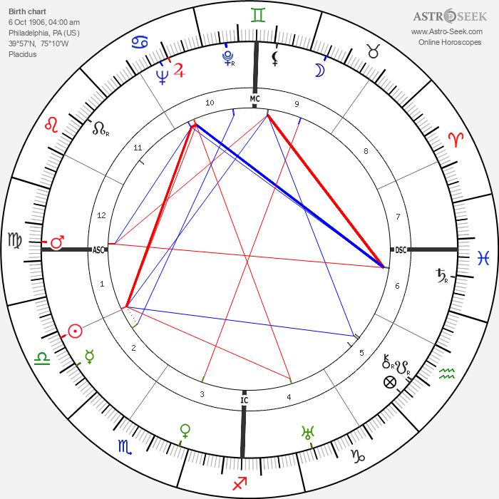 Janet Gaynor - Astrology Natal Birth Chart