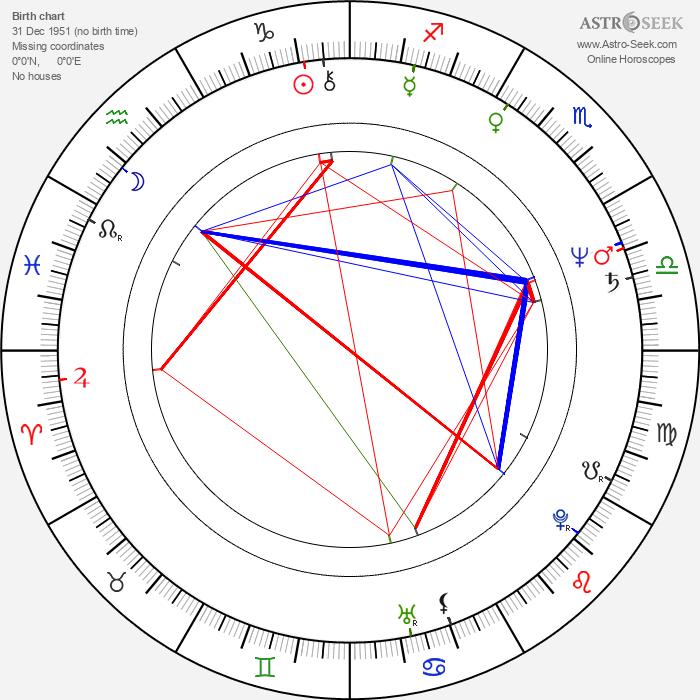 Janet-Laine Green - Astrology Natal Birth Chart