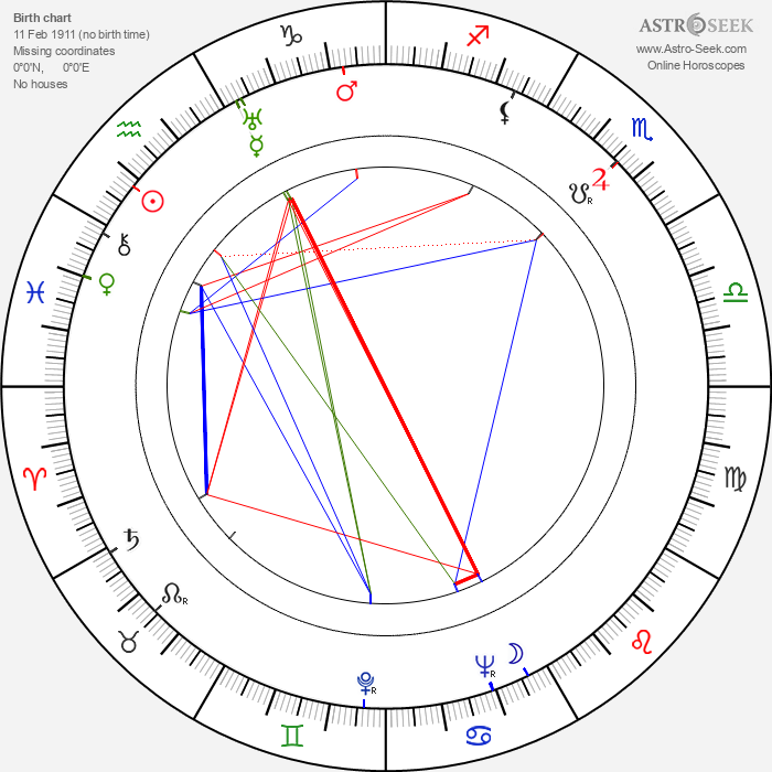 Janet Lansburgh - Astrology Natal Birth Chart