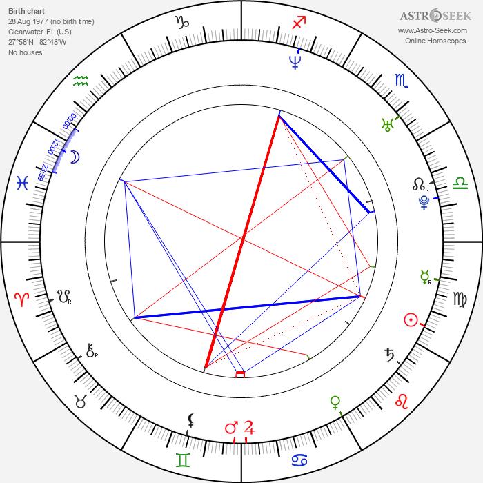 Janet Lee Dapper - Astrology Natal Birth Chart