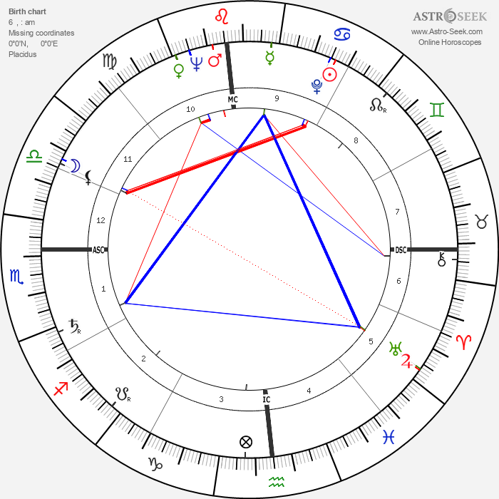 Janet Leigh - Astrology Natal Birth Chart