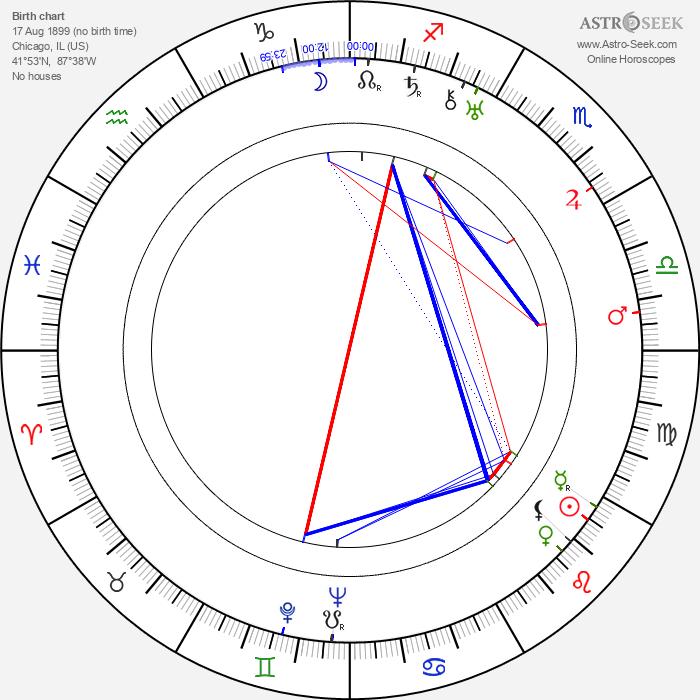 Janet Lewis - Astrology Natal Birth Chart