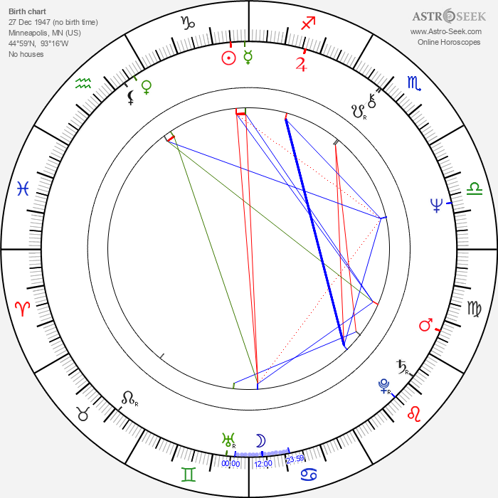 Janet Perry - Astrology Natal Birth Chart
