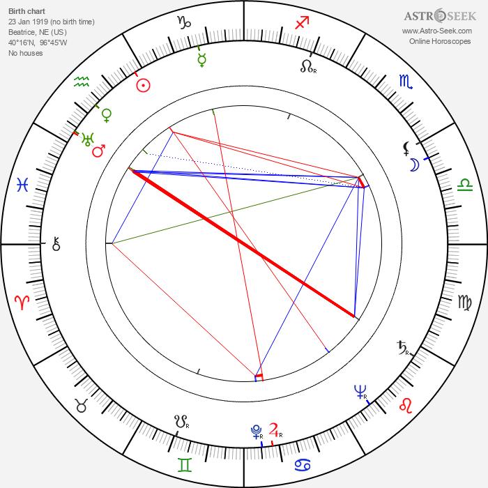Janet Shaw - Astrology Natal Birth Chart