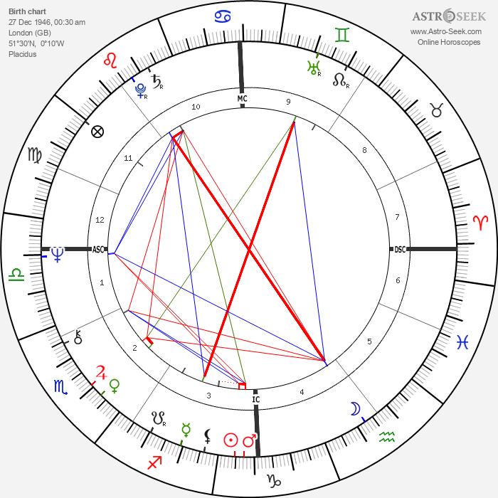 Janet Street-Porter - Astrology Natal Birth Chart