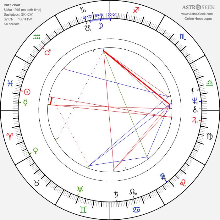 Janet Wright - Astrology Natal Birth Chart