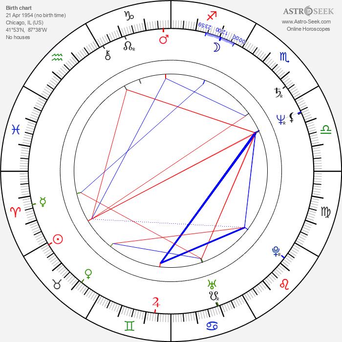 Janet Zarish - Astrology Natal Birth Chart