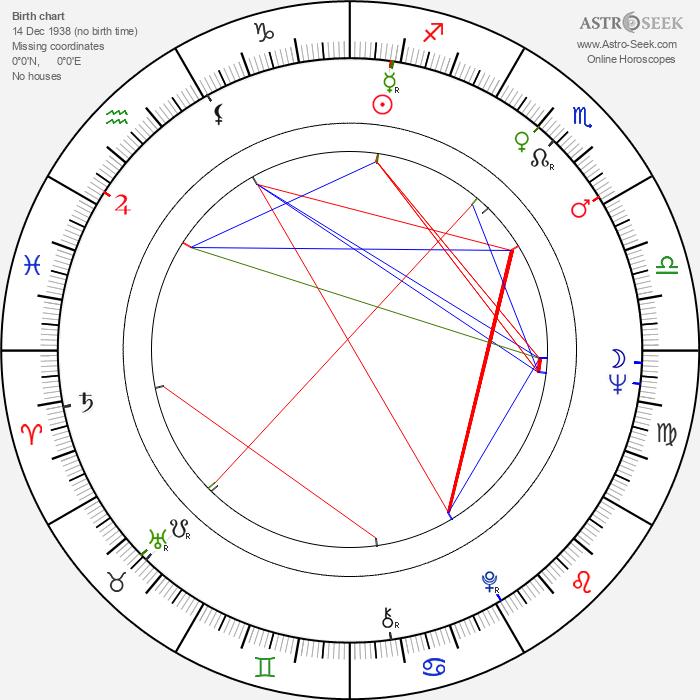 Janette Scott - Astrology Natal Birth Chart