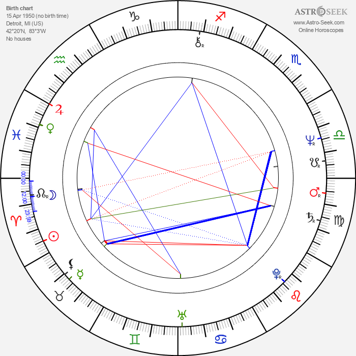 Jango Edwards - Astrology Natal Birth Chart
