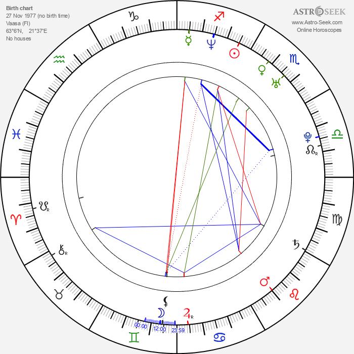 Jani Toivola - Astrology Natal Birth Chart