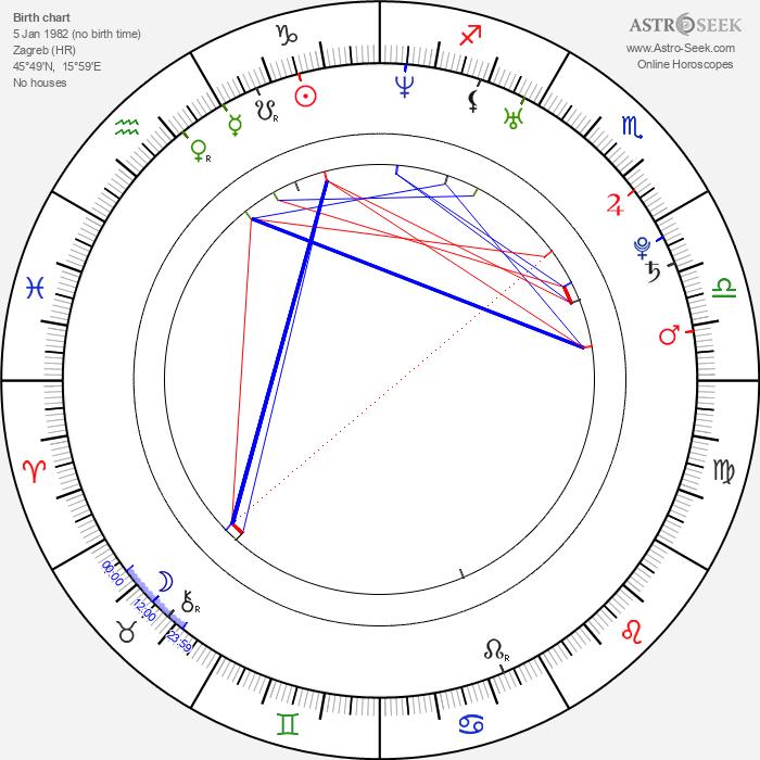 Janica Kosteličová - Astrology Natal Birth Chart