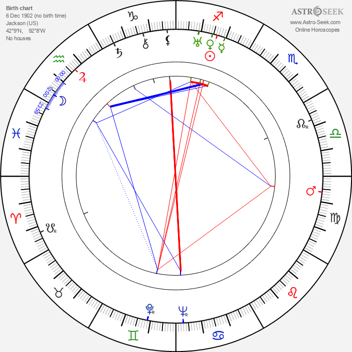 Janice Loeb - Astrology Natal Birth Chart