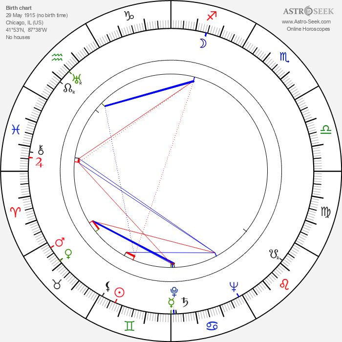 Janice Logan - Astrology Natal Birth Chart