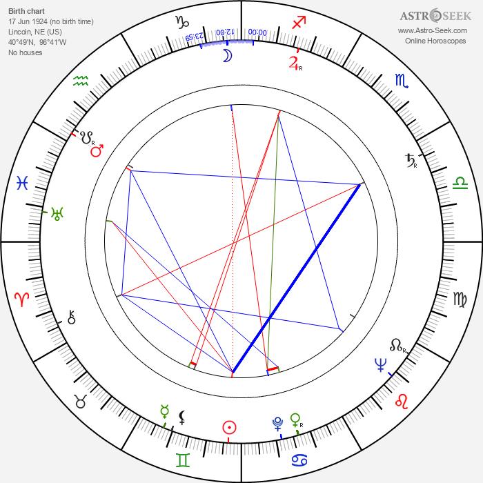 Janice Mars - Astrology Natal Birth Chart