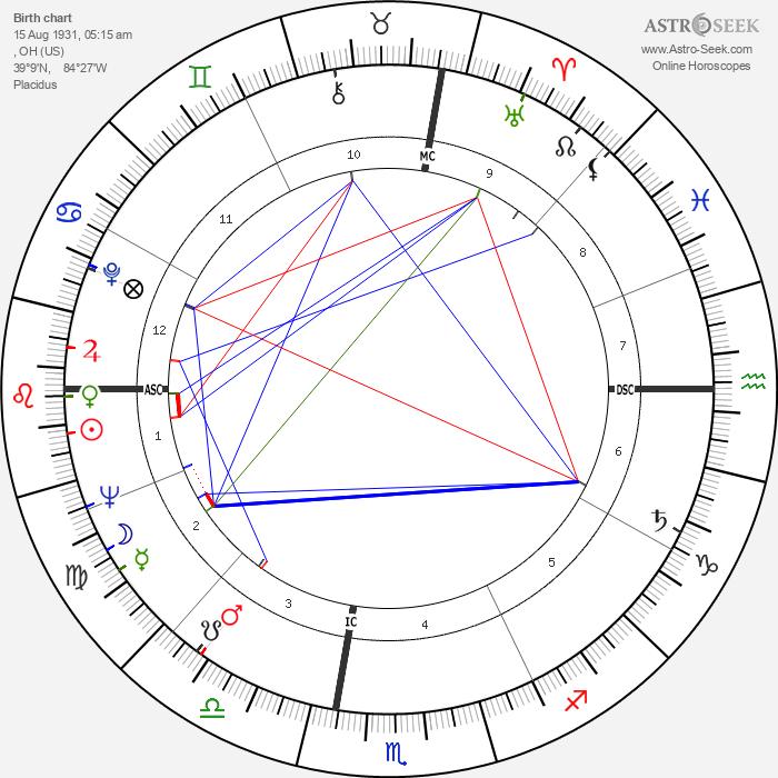 Janice Rule - Astrology Natal Birth Chart