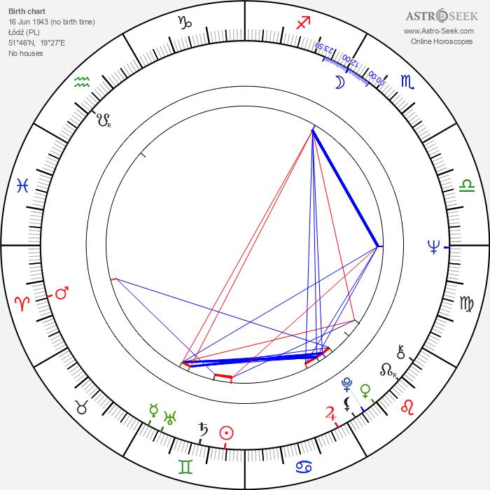 Janina Borońska - Astrology Natal Birth Chart