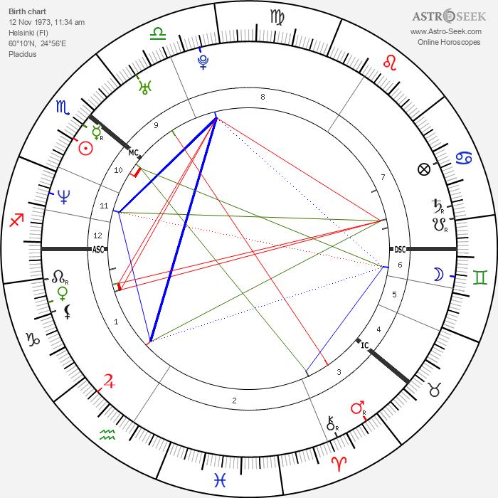 Janina Frostell - Astrology Natal Birth Chart