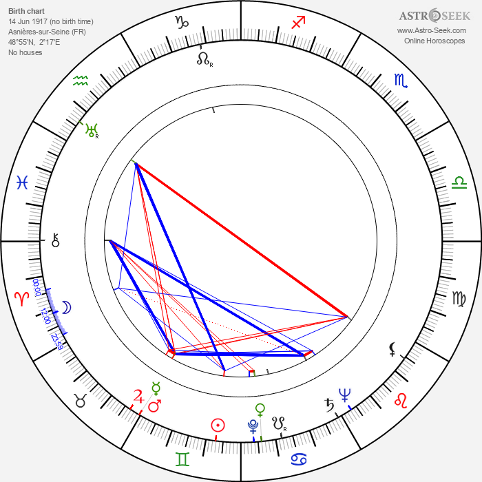 Janine Darcey - Astrology Natal Birth Chart