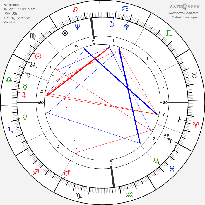 Janis Paige - Astrology Natal Birth Chart