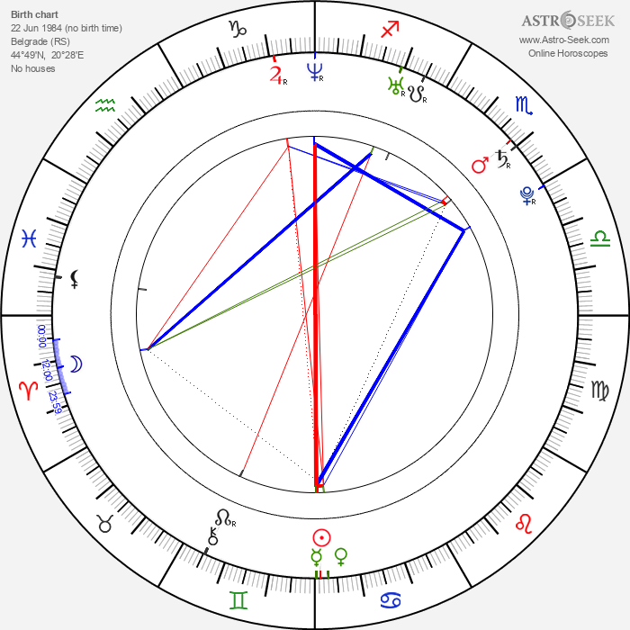 Janko Tipsarevič - Astrology Natal Birth Chart