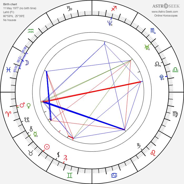 Janne Ahonen - Astrology Natal Birth Chart