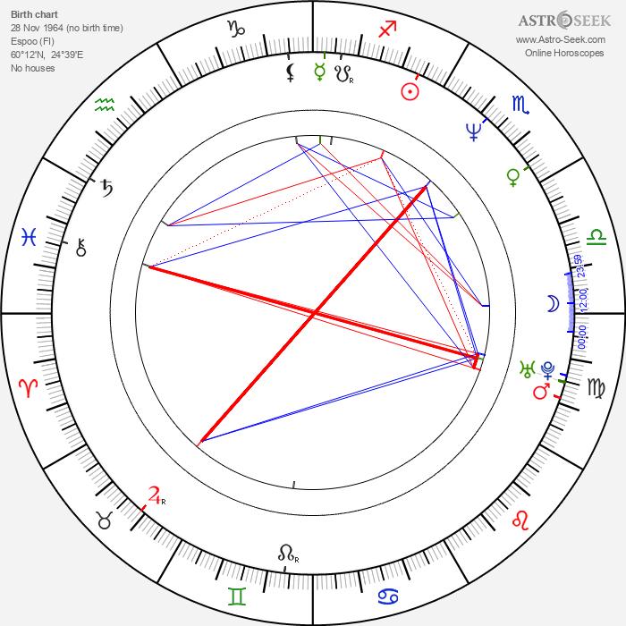 Janne Haavisto - Astrology Natal Birth Chart