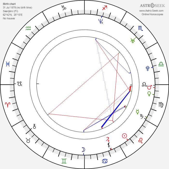 Janne Heinonen - Astrology Natal Birth Chart