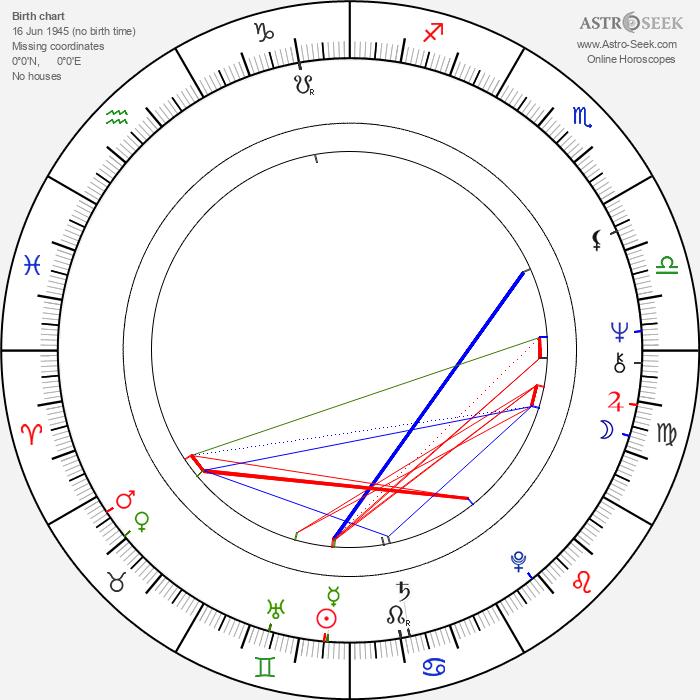 Jannik Bonnevie - Astrology Natal Birth Chart