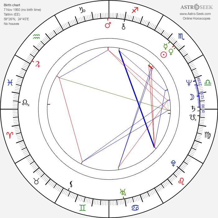 Janno Põldma - Astrology Natal Birth Chart