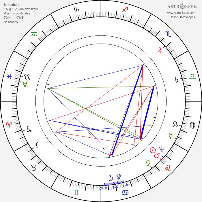 János Árva - Astrology Natal Birth Chart