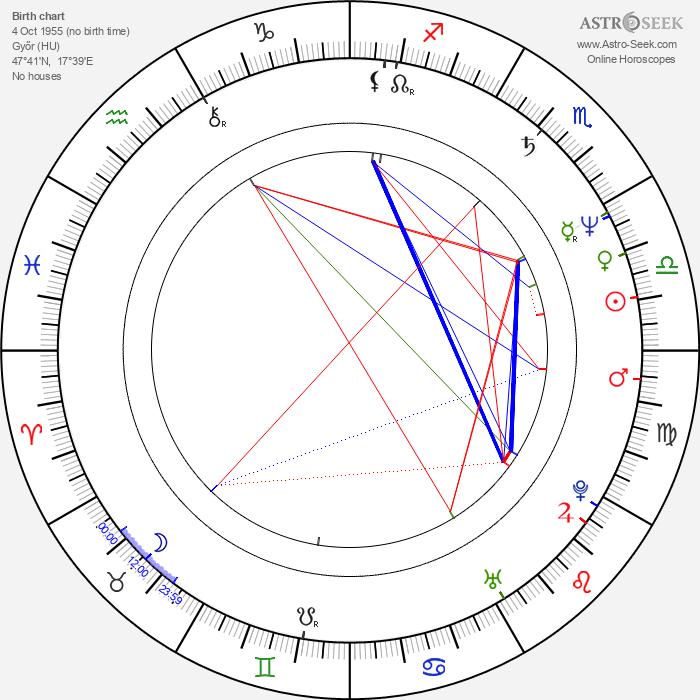 János Bán - Astrology Natal Birth Chart
